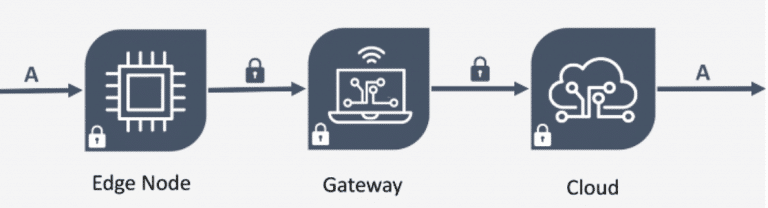 Edge Note Gateway Cloud